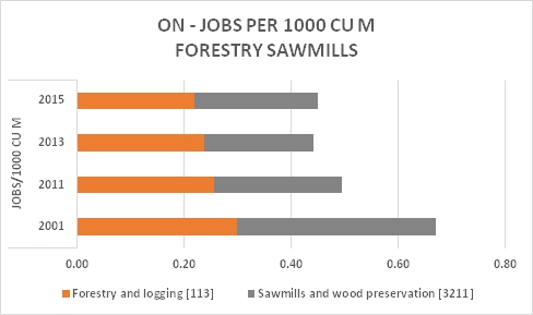 ON Forestry Saw Jobs